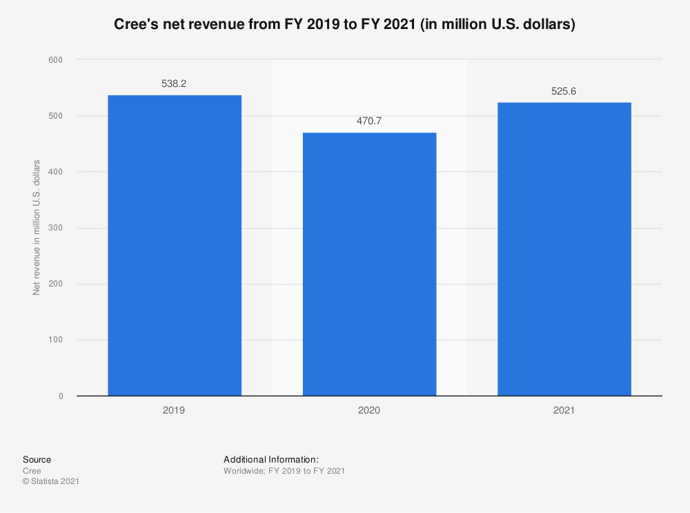 Statistic: Cree's net revenue from FY 2015 to FY 2019 (in million U.S. dollars) | Statista