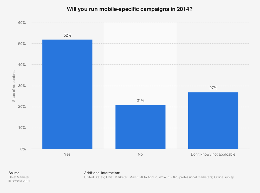 Statistic: Will you run mobile-specific campaigns in 2014? | Statista