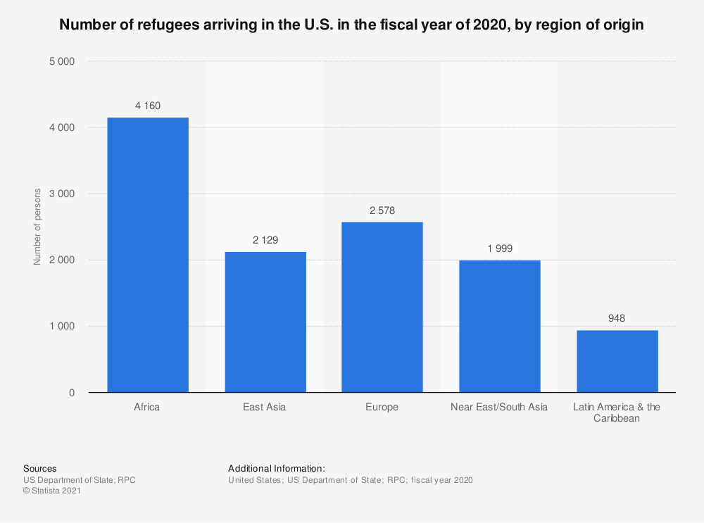 Statistic: Number of refugees arriving in the U.S. in the fiscal year of 2019, by region of origin | Statista