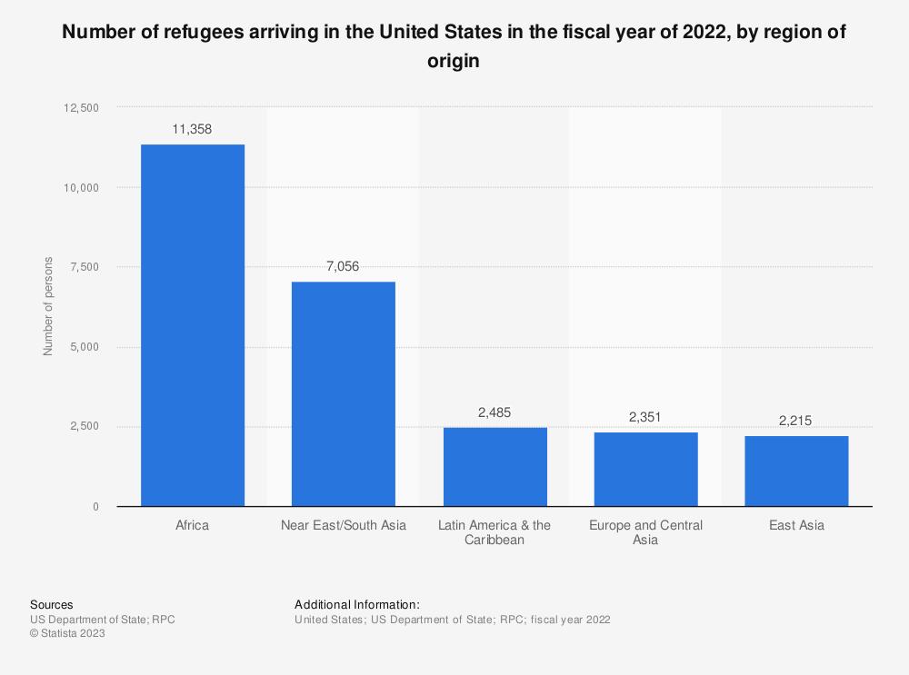 Statistic: Number of refugees arriving in the U.S. in 2016, by region of origin | Statista