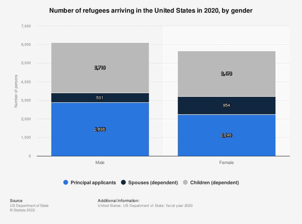 Statistic: Number of refugees arriving in the U.S. in 2016, by gender | Statista