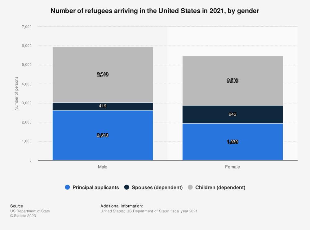 Statistic: Number of refugees arriving in the U.S. in 2016, by gender | Statista