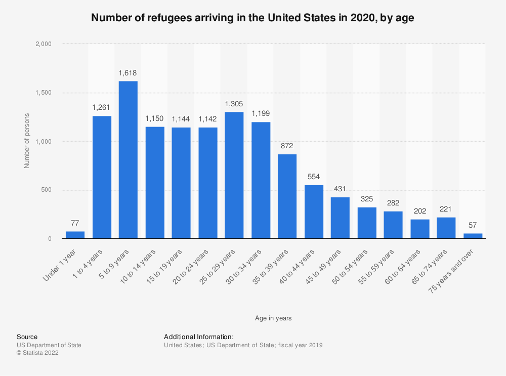 Statistic: Number of refugees arriving in the U.S. in 2016, by age | Statista
