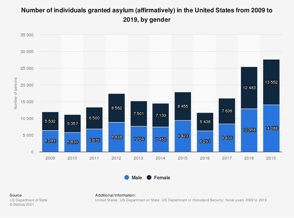 Statistic: Number of individuals granted asylum (affirmatively) in the United States from 2009 to 2019, by gender | Statista