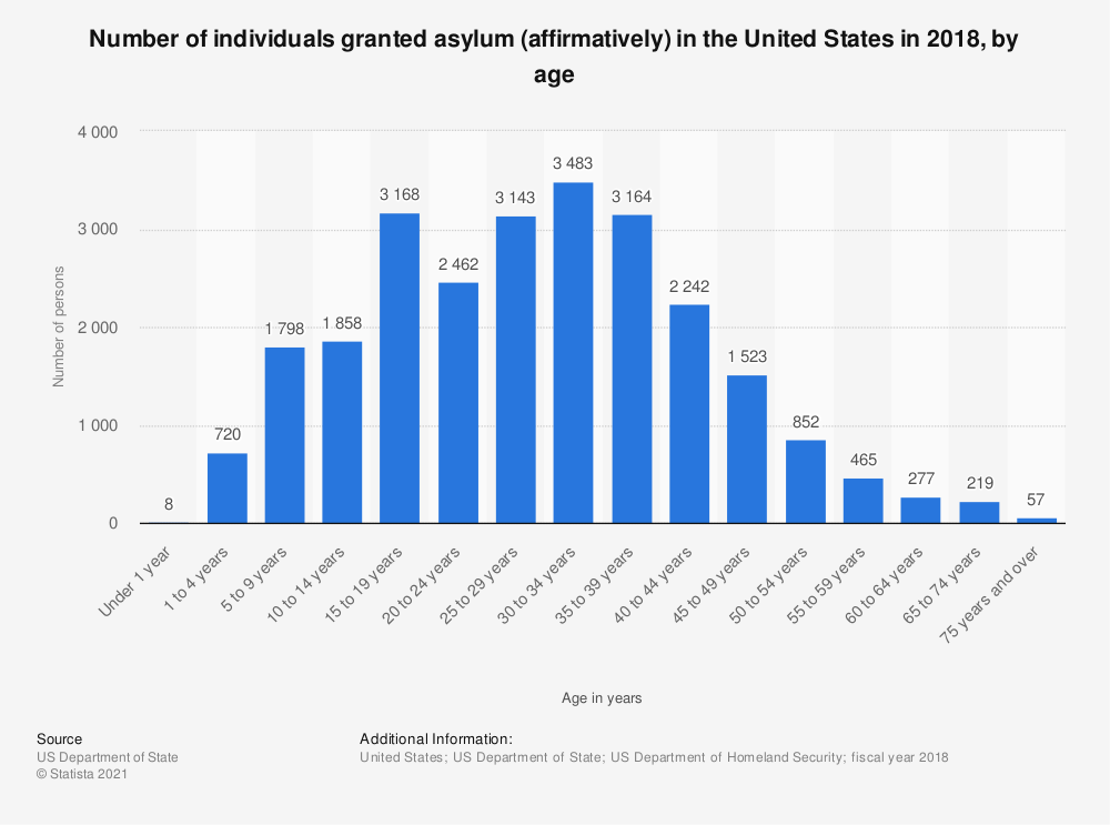 Statistic: Number of individuals granted asylum (affirmatively) in the United States in 2018, by age   Statista