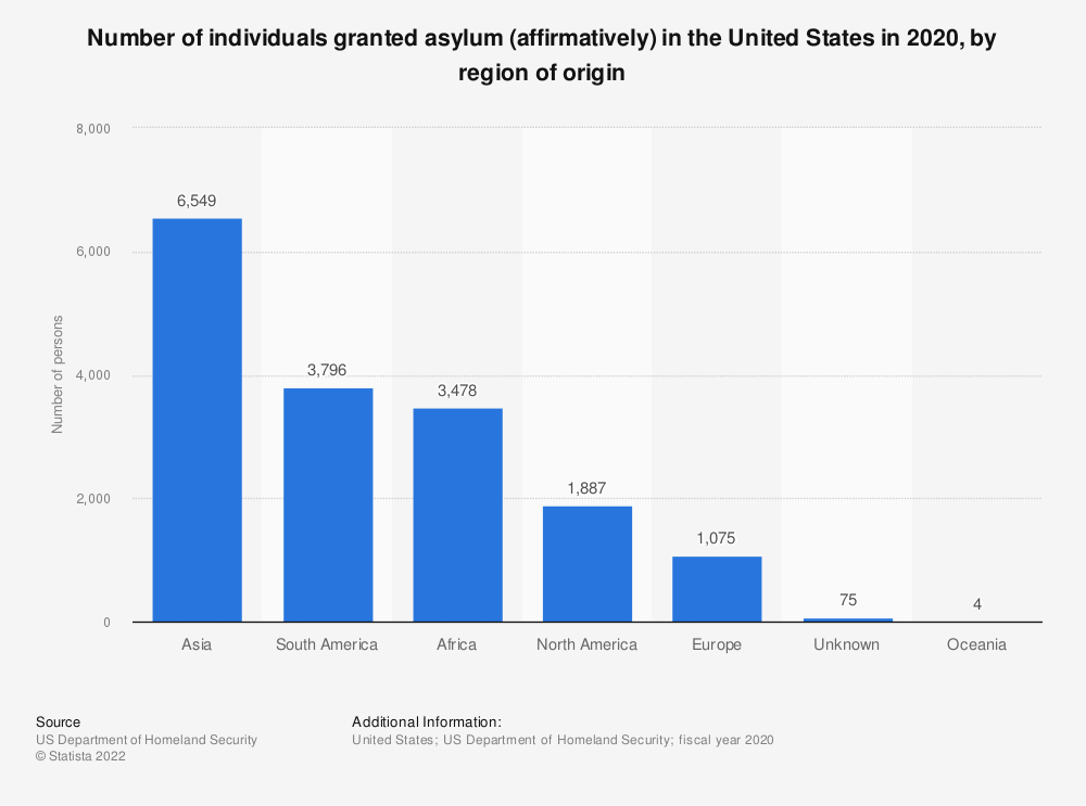 Statistic: Number of individuals granted asylum (affirmatively) in the U.S. in 2016, by region of origin | Statista