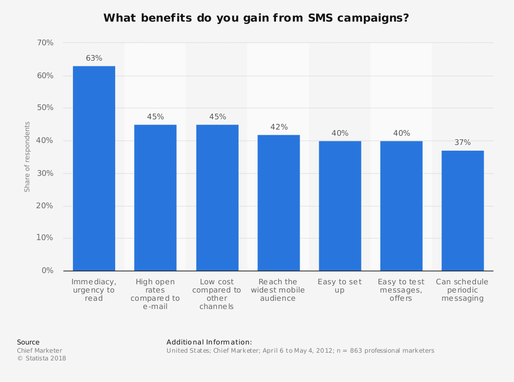 Statistic: What benefits do you gain from SMS campaigns? | Statista