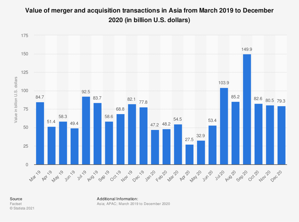 Statistic: Value of merger and acquisition transactions in Asia from June 2017 to September 2018 (in billion U.S. dollars) | Statista