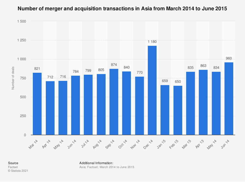 Statistic: Number of merger and acquisition transactions in Asia from March 2014  to June 2015 | Statista