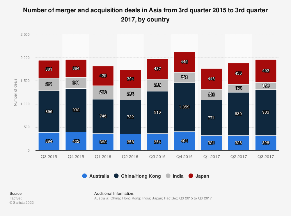 Statistic: Number of merger and acquisition deals in Asia from 3rd quarter 2015 to 3rd quarter 2017, by country | Statista