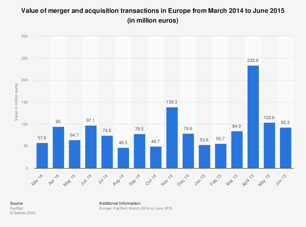Statistic: Value of merger and acquisition transactions in Europe from March 2014 to June 2015 (in million euros) | Statista