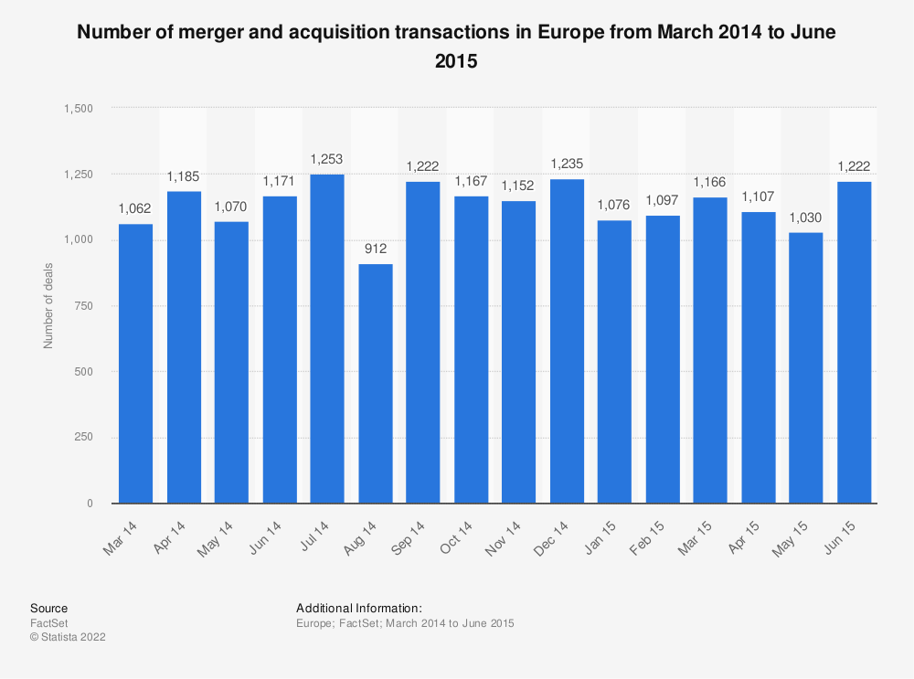 Statistic: Number of merger and acquisition transactions in Europe from March 2014 to June 2015 | Statista