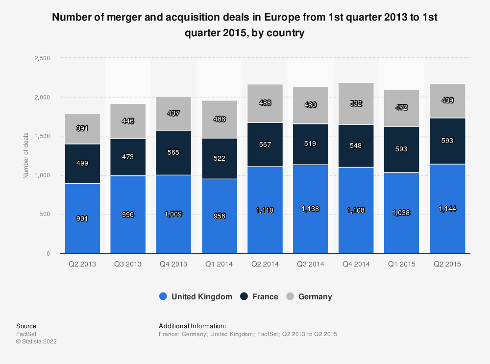 Statistic: Number of merger and acquisition deals in Europe from 1st quarter 2013 to 1st quarter 2015, by country | Statista