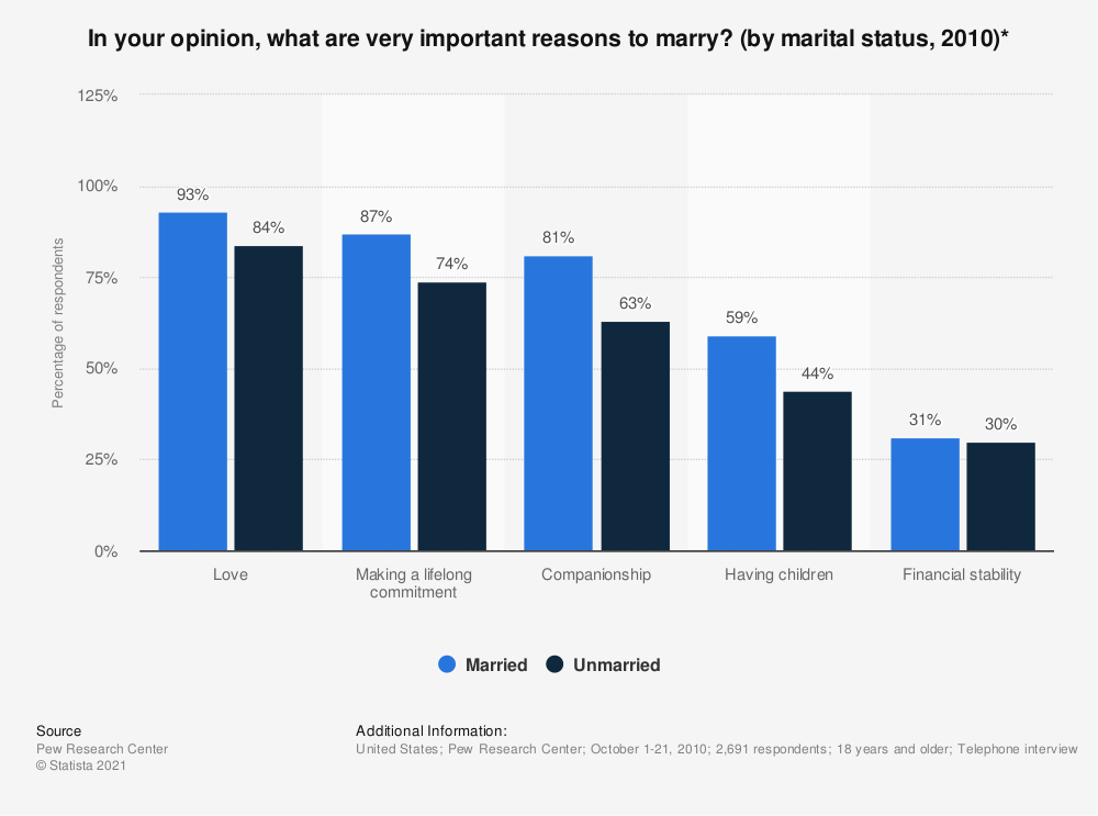 Statistic: In your opinion, what are very important reasons to marry? (by marital status, 2010)* | Statista