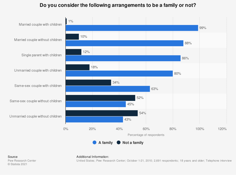 Statistic: Do you consider the following arrangements to be a family or not? | Statista