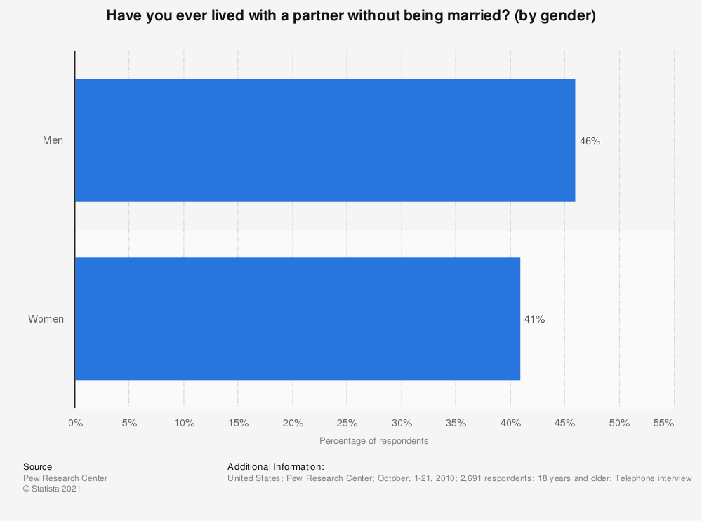Statistic: Have you ever lived with a partner without being married? (by gender) | Statista