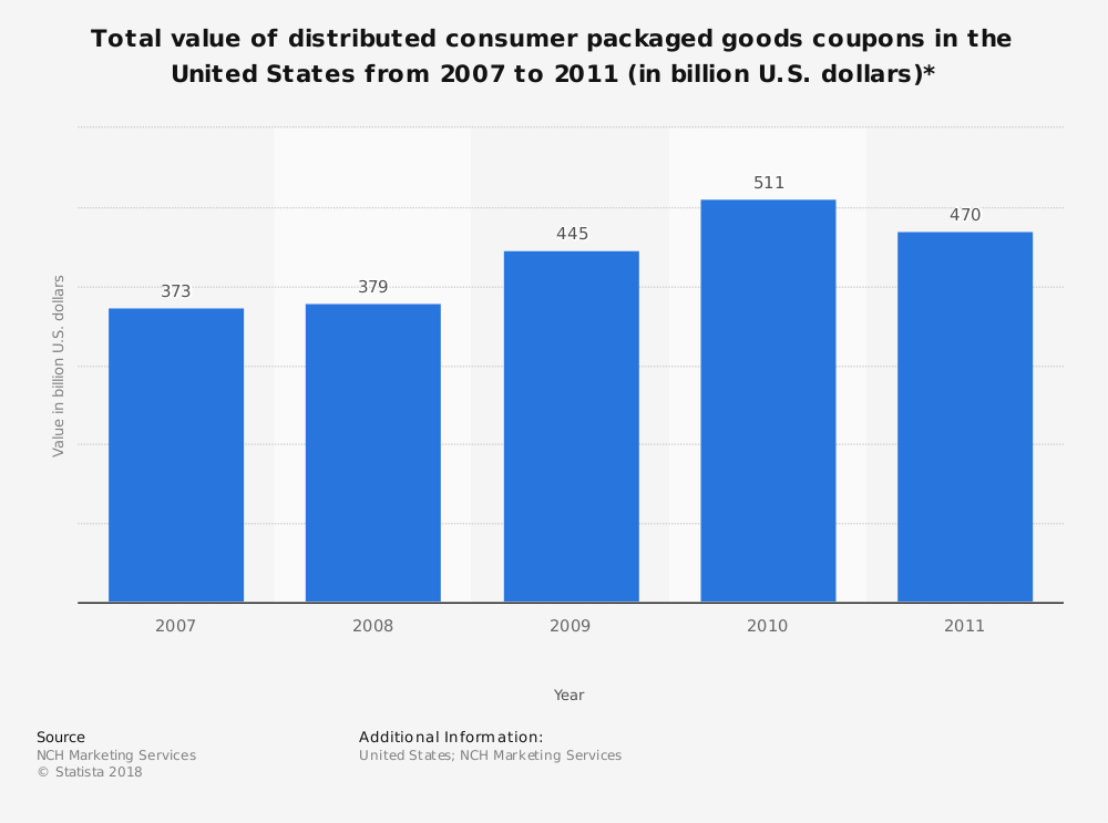 Statistic: Total value of distributed consumer packaged goods coupons in the United States from 2007 to 2011 (in billion U.S. dollars)* | Statista