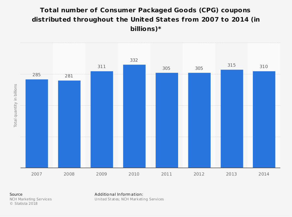 Statistic: Total number of Consumer Packaged Goods (CPG) coupons distributed throughout the United States from 2007 to 2014 (in billions)* | Statista