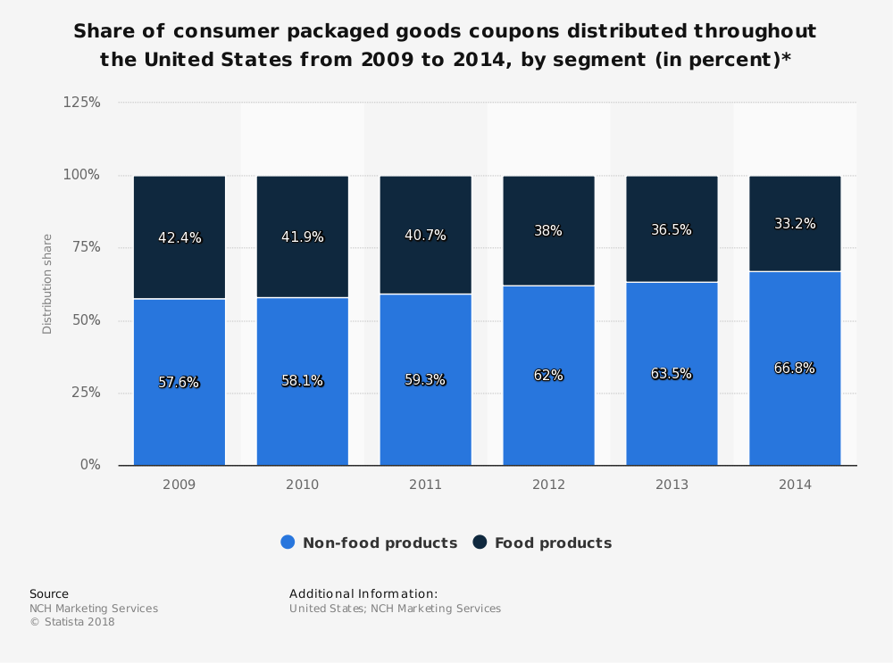 Statistic: Share of consumer packaged goods coupons distributed throughout the United States from 2009 to 2014, by segment (in percent)* | Statista