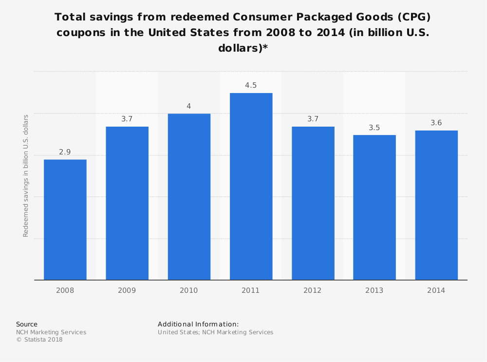 Statistic: Total savings from redeemed Consumer Packaged Goods (CPG) coupons in the United States from 2008 to 2014 (in billion U.S. dollars)* | Statista