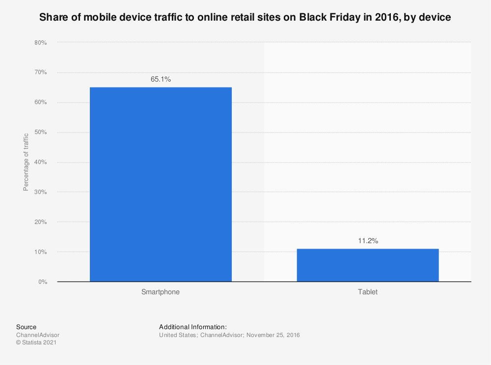 Statistic: Share of mobile device traffic to online retail sites on Black Friday in 2016, by device | Statista