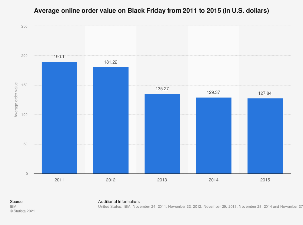 Statistic: Average online order value on Black Friday from 2011 to 2015 (in U.S. dollars) | Statista
