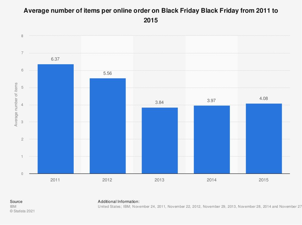 ac18a686192 • Black Friday  number of items per online order 2015