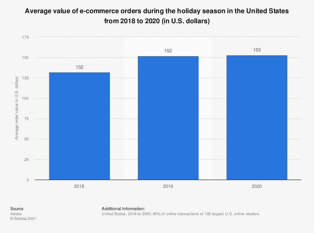Statistic: Average order value of holiday season e-commerce sales in the United States in 2018 (in U.S. dollars) | Statista