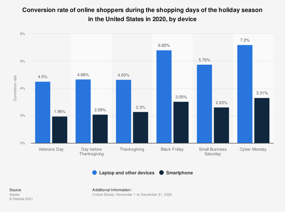 Statistic: Online holiday shopping conversion rate in the United States in 2018, by device | Statista