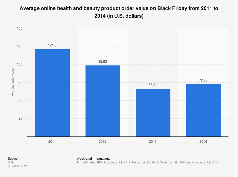 Statistic: Average online health and beauty product order value on Black Friday from 2011 to 2014 (in U.S. dollars) | Statista