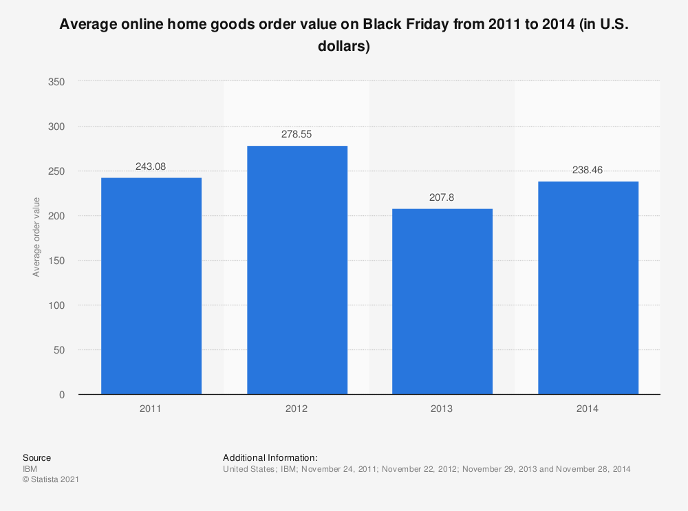 Statistic: Average online home goods order value on Black Friday from 2011 to 2014 (in U.S. dollars) | Statista