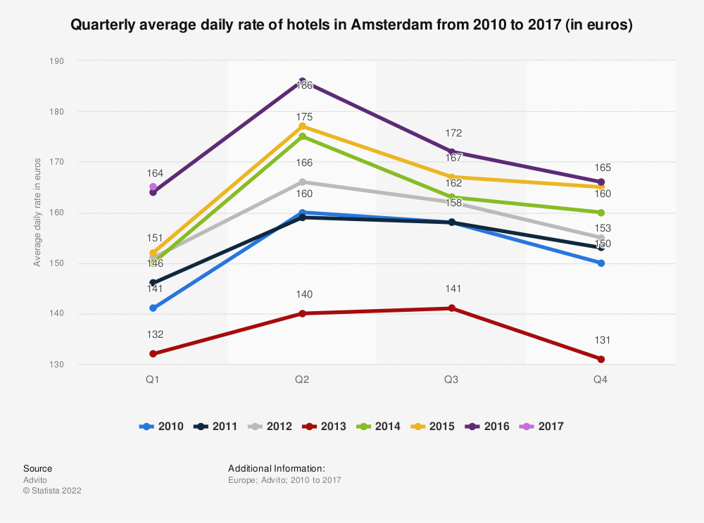 Statistic: Quarterly average daily rate of hotels in Amsterdam from 2010 to 2017 (in euros) | Statista