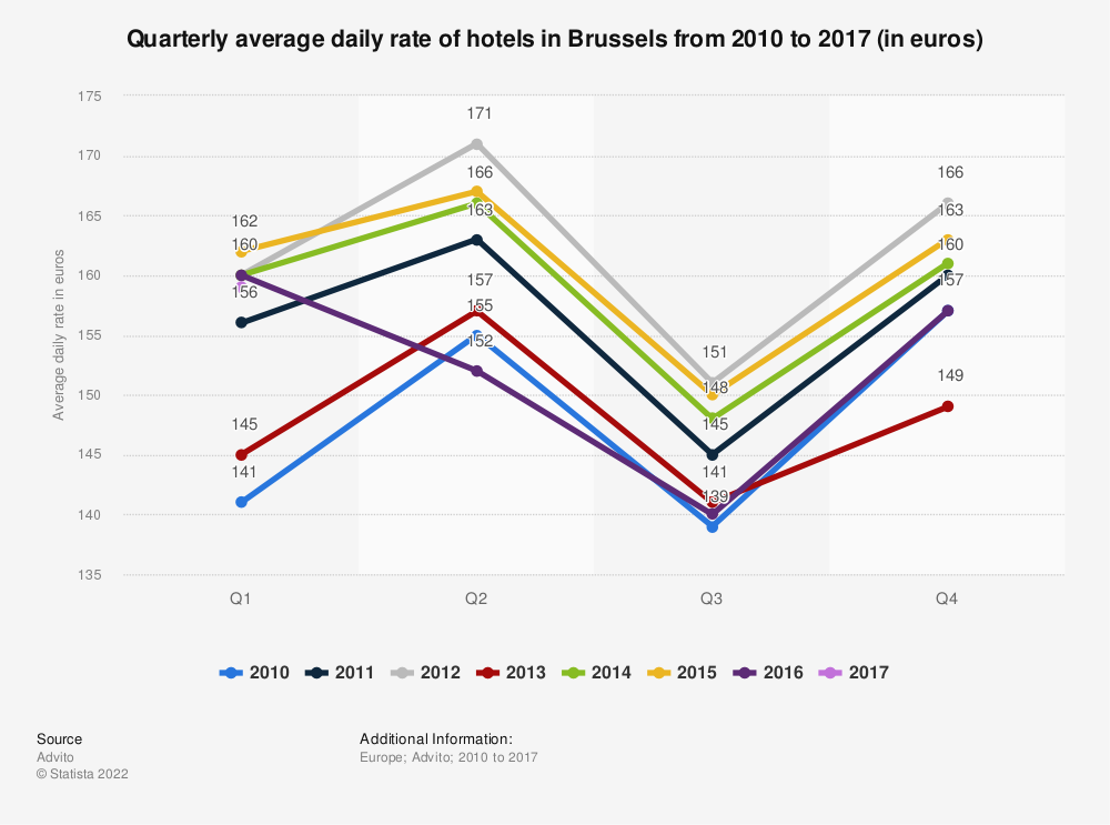 Statistic: Quarterly average daily rate of hotels in Brussels from 2010 to 2017 (in euros) | Statista