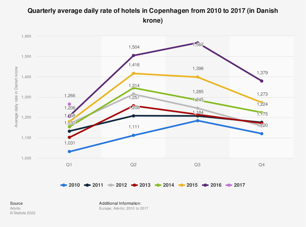 Statistic: Quarterly average daily rate of hotels in Copenhagen from 2010 to 2017 (in Danish krone) | Statista