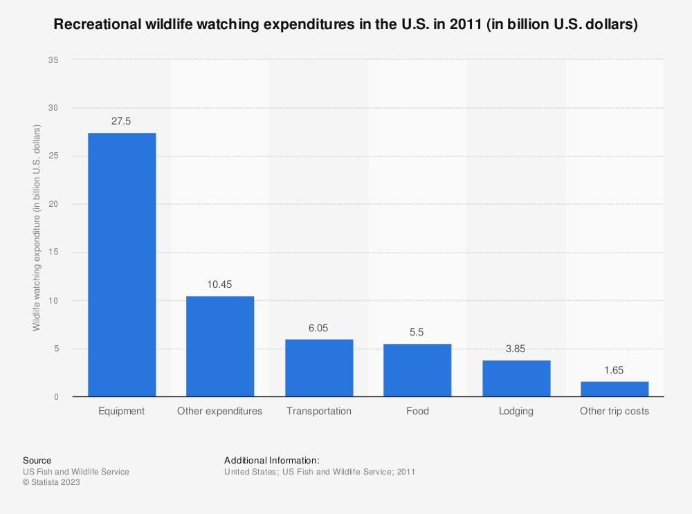 Statistic: Recreational wildlife watching expenditures in the U.S. in 2011 (in billion U.S. dollars) | Statista
