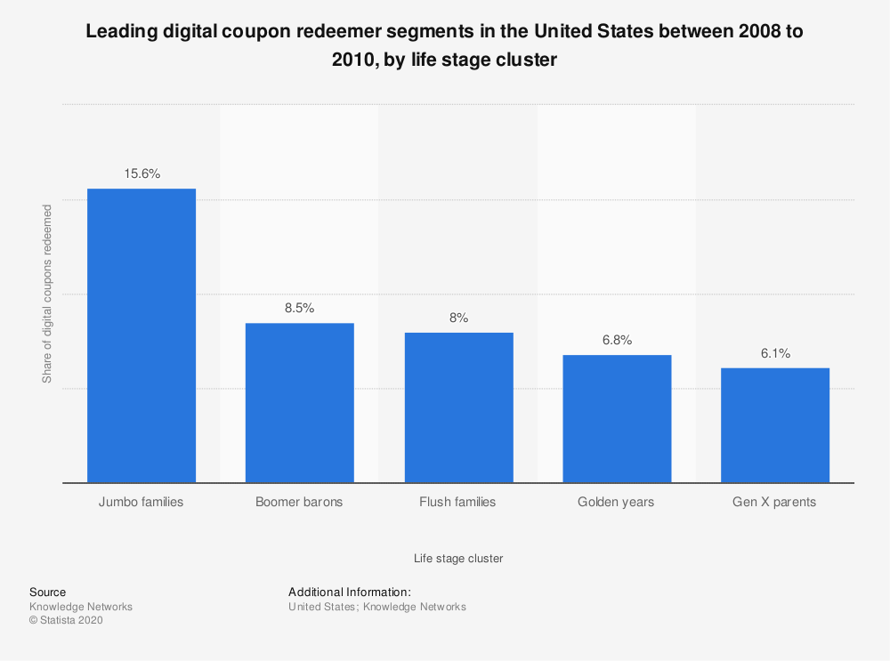 Statistic: Leading digital coupon redeemer segments in the United States between 2008 to 2010, by life stage cluster | Statista