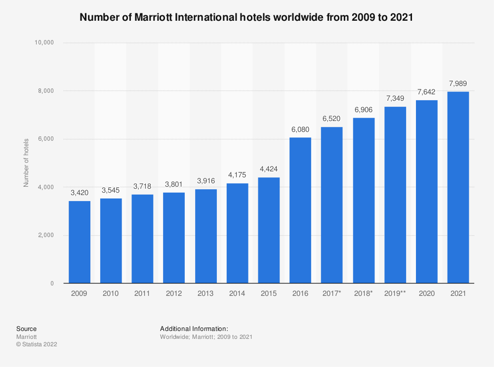 Statistic: Number of Marriott International hotels worldwide from 2009 to 2018 | Statista