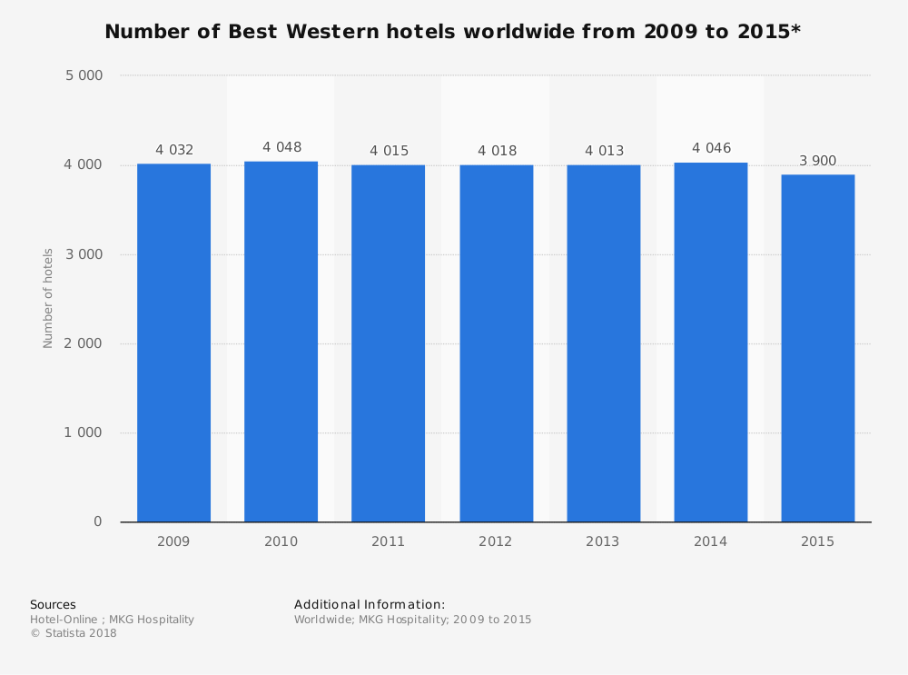 Statistic: Number of Best Western hotels worldwide from 2009 to 2015* | Statista