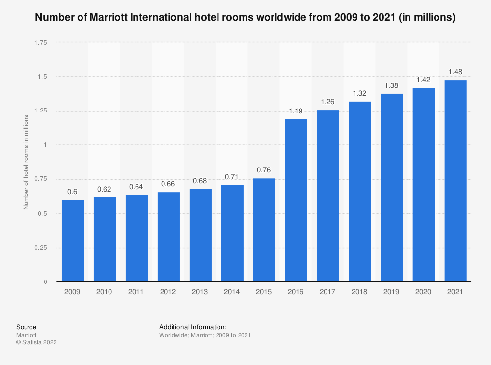 Statistic: Number of Marriott International hotel rooms worldwide from 2009 to 2018 | Statista