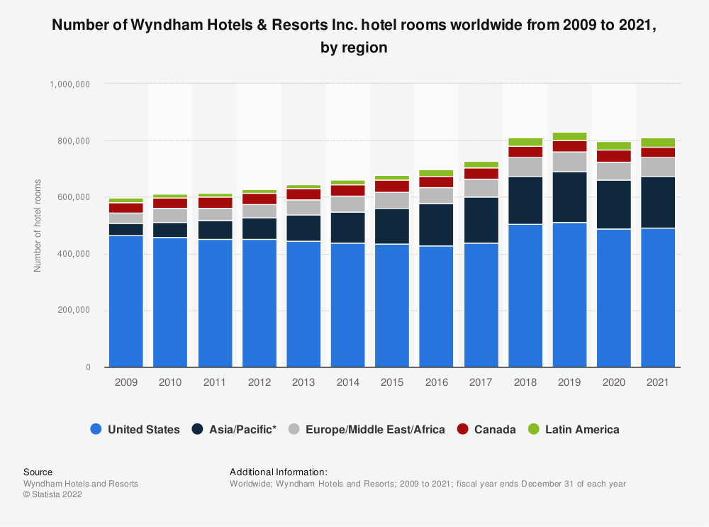 Statistic: Number of Wyndham Hotels & Resorts Inc. hotel rooms worldwide from 2009 to 2019, by region | Statista