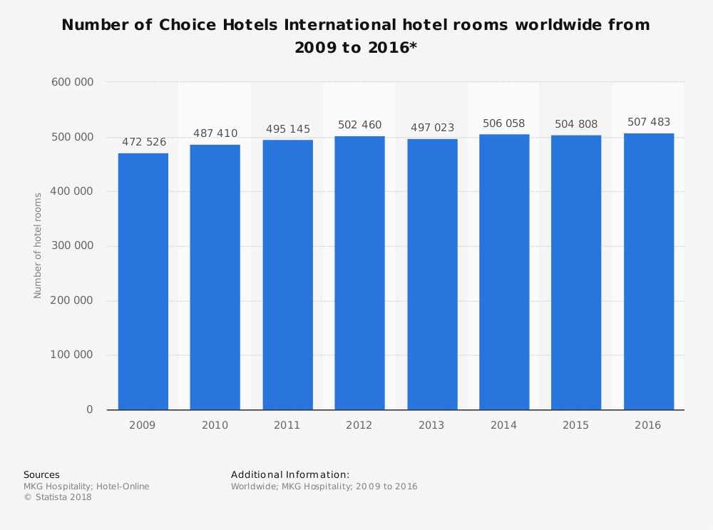 Statistic: Number of Choice Hotels International hotel rooms worldwide from 2009 to 2016* | Statista