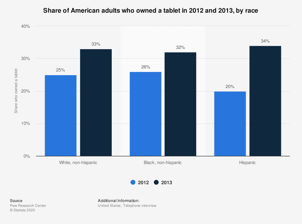 Statistic: Share of American adults who owned a tablet in 2012 and 2013, by race | Statista