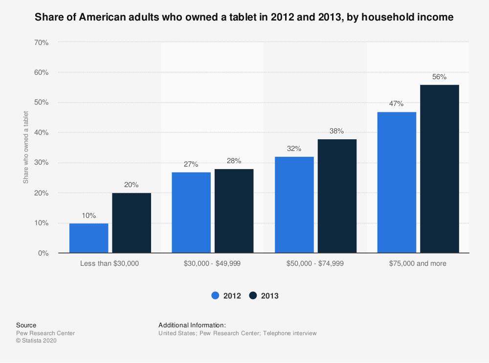 Statistic: Share of American adults who owned a tablet in 2012 and 2013, by household income | Statista