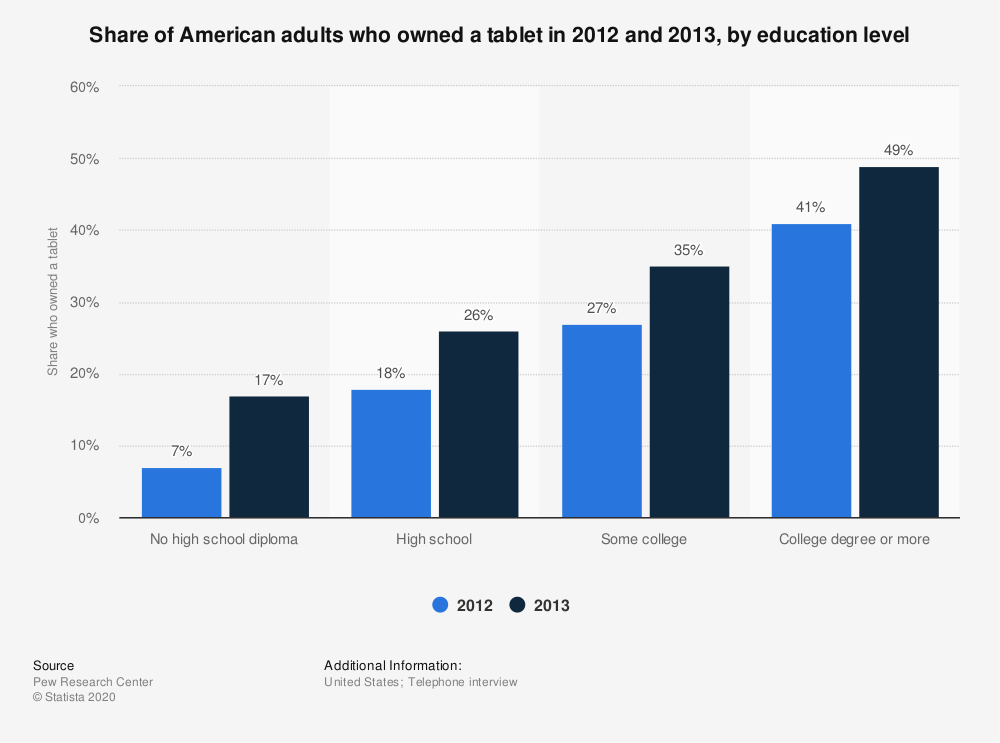 Statistic: Share of American adults who owned a tablet in 2012 and 2013, by education level | Statista