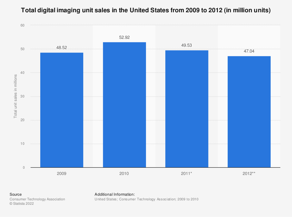 Statistic: Total digital imaging unit sales in the United States from 2009 to 2012 (in million units) | Statista
