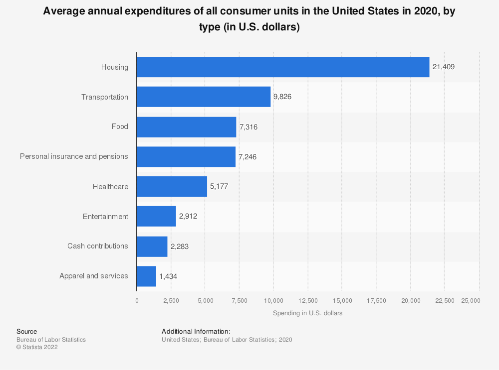 Statistic: Average annual expenditures of all consumer units in the United States in 2018, by type (in U.S. dollars) | Statista