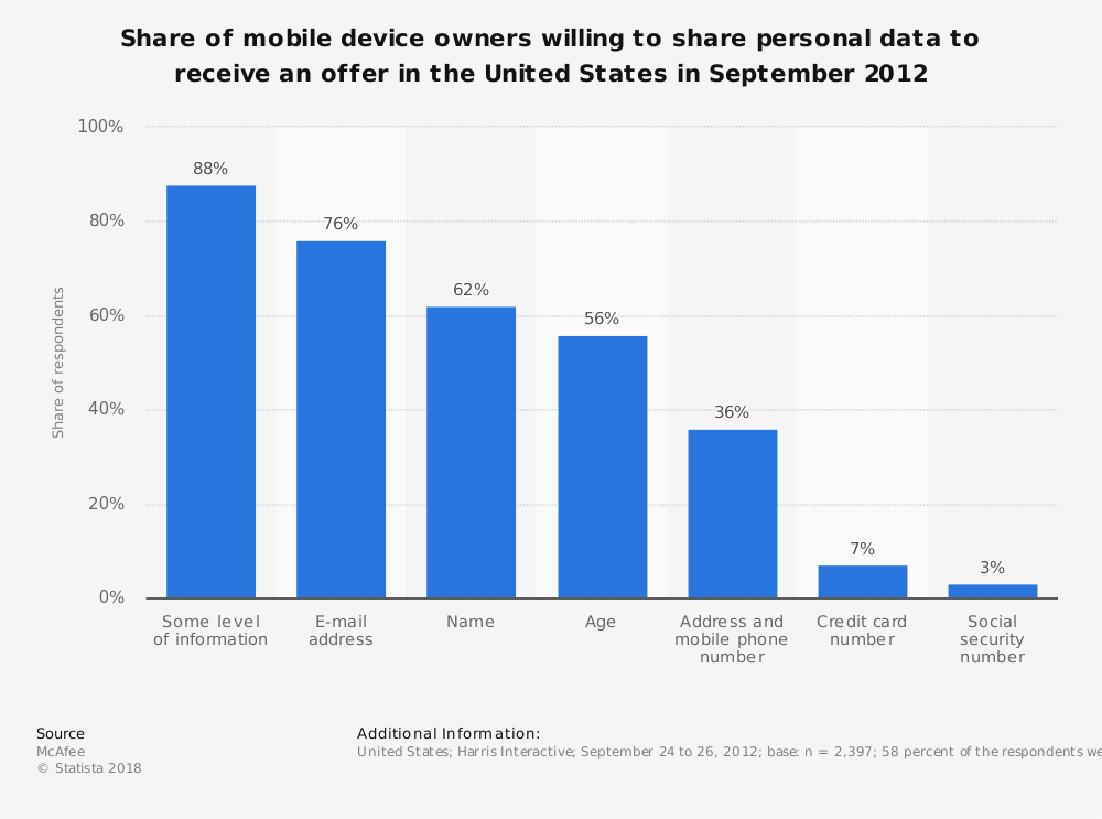Statistic: Share of mobile device owners willing to share personal data to receive an offer in the United States in September 2012 | Statista