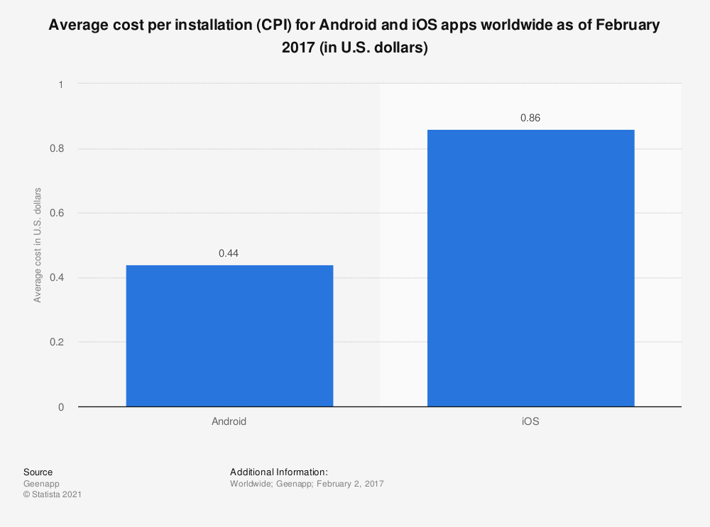 Statistic: Average cost per installation (CPI) for Android and iOS apps worldwide as of February 2017 (in U.S. dollars) | Statista