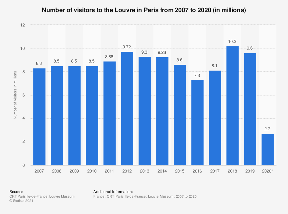 Statistic: Number of visitors to the Louvre in Paris from 2007 to 2018 (in millions) | Statista