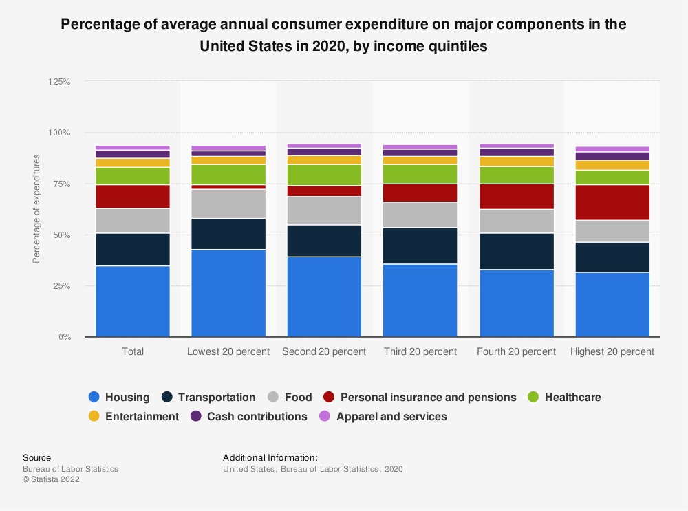 Statistic: Percentage of average annual consumer expenditure on major components in the United States in 2017, by income quintiles | Statista